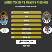 Matias Vecino vs Kwadwo Asamoah h2h player stats