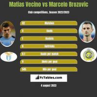 Matias Vecino vs Marcelo Brozović h2h player stats