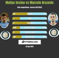 Matias Vecino vs Marcelo Brozovic h2h player stats
