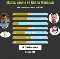Matias Vecino vs Marco Mancosu h2h player stats