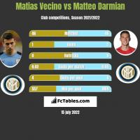 Matias Vecino vs Matteo Darmian h2h player stats