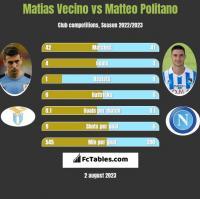 Matias Vecino vs Matteo Politano h2h player stats