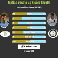 Matias Vecino vs Nicolo Barella h2h player stats