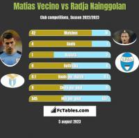 Matias Vecino vs Radja Nainggolan h2h player stats