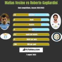 Matias Vecino vs Roberto Gagliardini h2h player stats