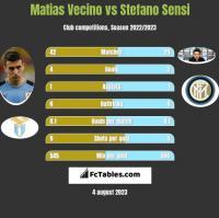 Matias Vecino vs Stefano Sensi h2h player stats