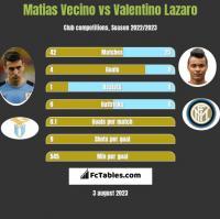 Matias Vecino vs Valentino Lazaro h2h player stats