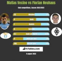 Matias Vecino vs Florian Neuhaus h2h player stats