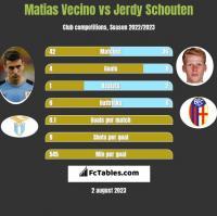 Matias Vecino vs Jerdy Schouten h2h player stats
