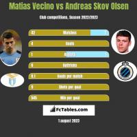 Matias Vecino vs Andreas Skov Olsen h2h player stats