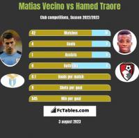 Matias Vecino vs Hamed Traore h2h player stats