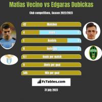 Matias Vecino vs Edgaras Dubickas h2h player stats