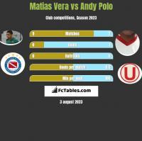 Matias Vera vs Andy Polo h2h player stats