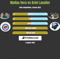 Matias Vera vs Ariel Lassiter h2h player stats