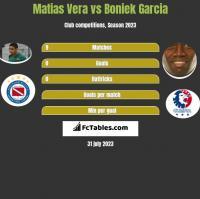 Matias Vera vs Boniek Garcia h2h player stats