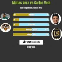 Matias Vera vs Carlos Vela h2h player stats