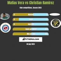 Matias Vera vs Christian Ramirez h2h player stats