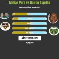 Matias Vera vs Dairon Asprilla h2h player stats