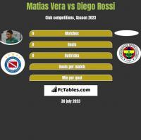 Matias Vera vs Diego Rossi h2h player stats