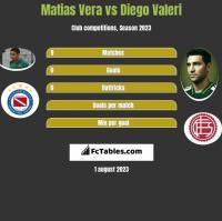 Matias Vera vs Diego Valeri h2h player stats
