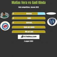 Matias Vera vs Gadi Kinda h2h player stats