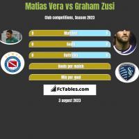 Matias Vera vs Graham Zusi h2h player stats