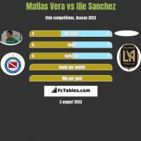Matias Vera vs Ilie Sanchez h2h player stats