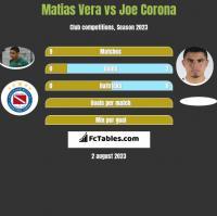 Matias Vera vs Joe Corona h2h player stats