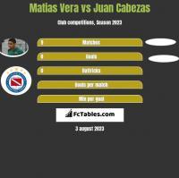Matias Vera vs Juan Cabezas h2h player stats