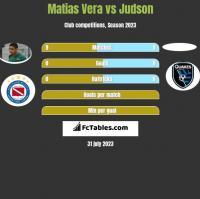Matias Vera vs Judson h2h player stats