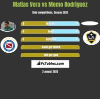 Matias Vera vs Memo Rodriguez h2h player stats