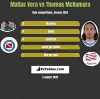 Matias Vera vs Thomas McNamara h2h player stats