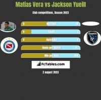 Matias Vera vs Jackson Yueill h2h player stats