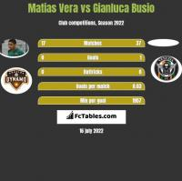 Matias Vera vs Gianluca Busio h2h player stats