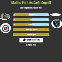 Matias Vera vs Cade Cowell h2h player stats