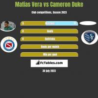 Matias Vera vs Cameron Duke h2h player stats