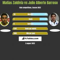 Matias Zaldivia vs Julio Alberto Barroso h2h player stats