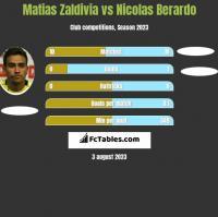 Matias Zaldivia vs Nicolas Berardo h2h player stats