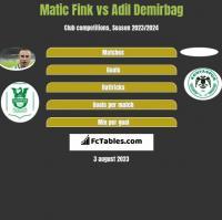 Matic Fink vs Adil Demirbag h2h player stats