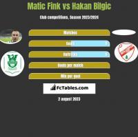 Matic Fink vs Hakan Bilgic h2h player stats