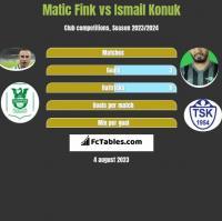 Matic Fink vs Ismail Konuk h2h player stats