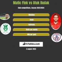 Matic Fink vs Ufuk Budak h2h player stats