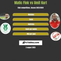 Matic Fink vs Umit Kurt h2h player stats