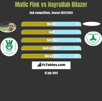 Matic Fink vs Hayrullah Bilazer h2h player stats