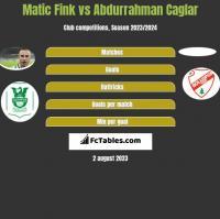 Matic Fink vs Abdurrahman Caglar h2h player stats