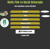 Matic Fink vs Burak Bekaroglu h2h player stats