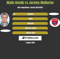 Matic Kotnik vs Jeremy Malherbe h2h player stats