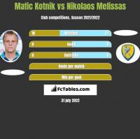 Matic Kotnik vs Nikolaos Melissas h2h player stats