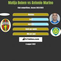 Matija Boben vs Antonio Marino h2h player stats