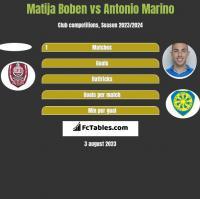 Matija Boben vs Antonio Marino h2h player stats